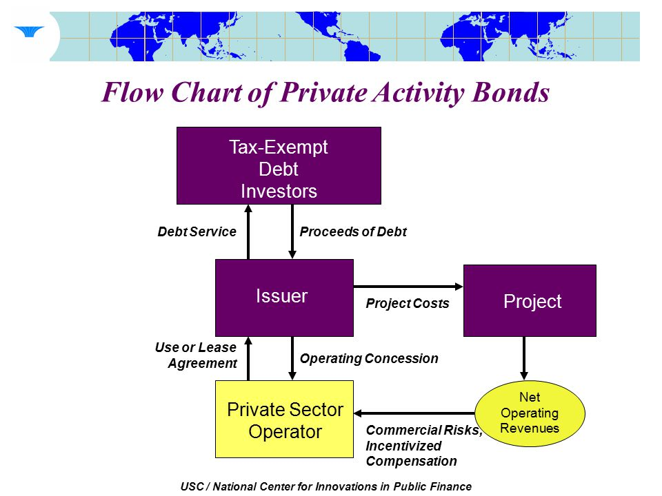 USC / National Center for Innovations in Public Finance Flow Chart of Private Activity Bonds Tax-Exempt Debt Investors Issuer Private Sector Operator Proceeds of Debt Project Costs Debt Service Project Operating Concession Commercial Risks, Incentivized Compensation Net Operating Revenues Use or Lease Agreement