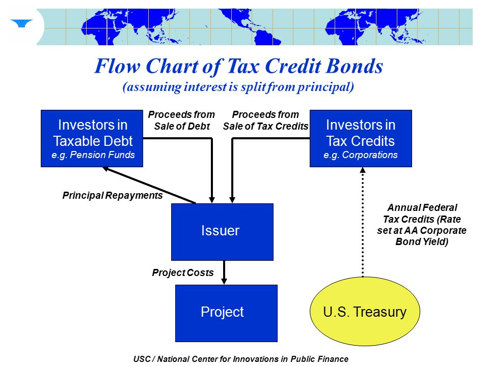 USC / National Center for Innovations in Public Finance Flow Chart of Tax Credit Bonds (assuming interest is split from principal) Investors in Taxable Debt e.g.