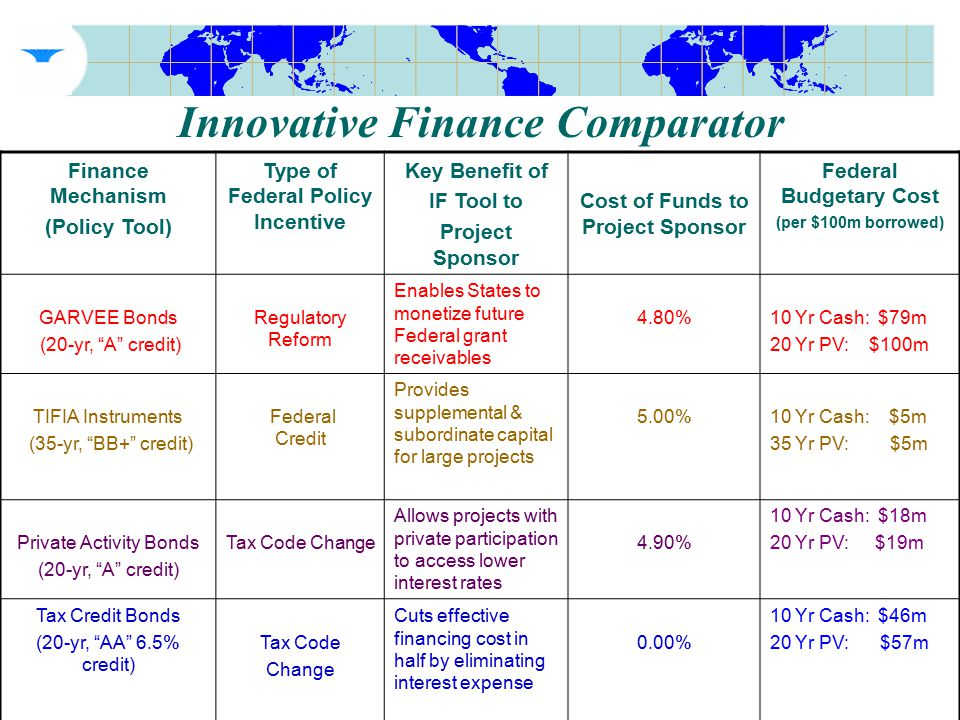 Innovative Finance Comparator Finance Mechanism (Policy Tool) Type of Federal Policy Incentive Key Benefit of IF Tool to Project Sponsor Cost of Funds to Project Sponsor Federal Budgetary Cost (per $100m borrowed) GARVEE Bonds (20-yr, A credit) Regulatory Reform Enables States to monetize future Federal grant receivables 4.80%10 Yr Cash: $79m 20 Yr PV: $100m TIFIA Instruments (35-yr, BB+ credit) Federal Credit Provides supplemental & subordinate capital for large projects 5.00%10 Yr Cash: $5m 35 Yr PV: $5m Private Activity Bonds (20-yr, A credit) Tax Code Change Allows projects with private participation to access lower interest rates 4.90% 10 Yr Cash: $18m 20 Yr PV: $19m Tax Credit Bonds (20-yr, AA 6.5% credit) Tax Code Change Cuts effective financing cost in half by eliminating interest expense 0.00% 10 Yr Cash: $46m 20 Yr PV: $57m