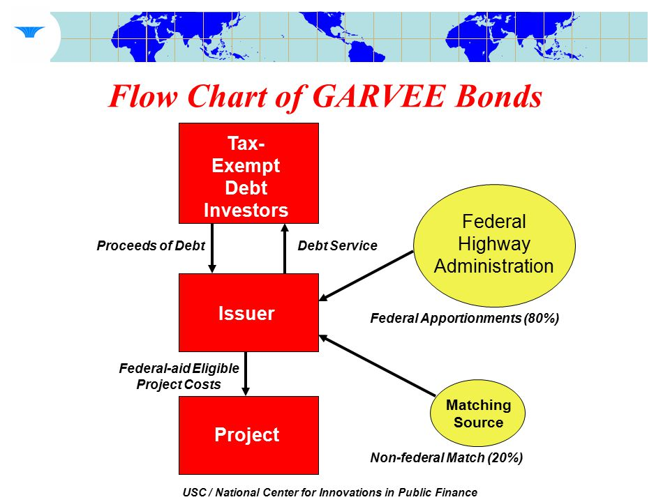 USC / National Center for Innovations in Public Finance Flow Chart of GARVEE Bonds Tax- Exempt Debt Investors Issuer Project Federal Highway Administration Matching Source Proceeds of Debt Federal-aid Eligible Project Costs Debt Service Non-federal Match (20%) Federal Apportionments (80%)