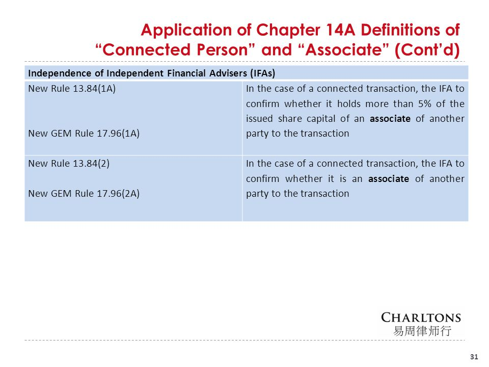 31 Application of Chapter 14A Definitions of Connected Person and Associate (Cont'd) Independence of Independent Financial Advisers (IFAs) New Rule 13.84(1A) New GEM Rule 17.96(1A) In the case of a connected transaction, the IFA to confirm whether it holds more than 5% of the issued share capital of an associate of another party to the transaction New Rule 13.84(2) New GEM Rule 17.96(2A) In the case of a connected transaction, the IFA to confirm whether it is an associate of another party to the transaction