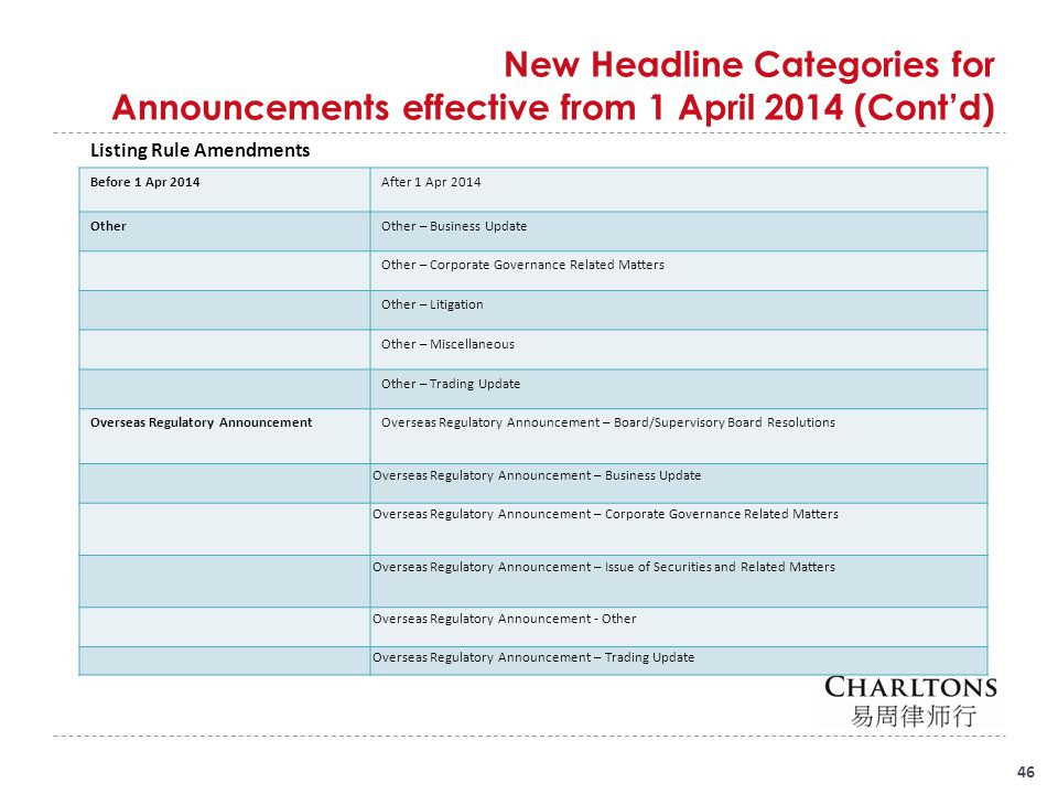 46 New Headline Categories for Announcements effective from 1 April 2014 (Cont'd) Listing Rule Amendments Before 1 Apr 2014After 1 Apr 2014 OtherOther