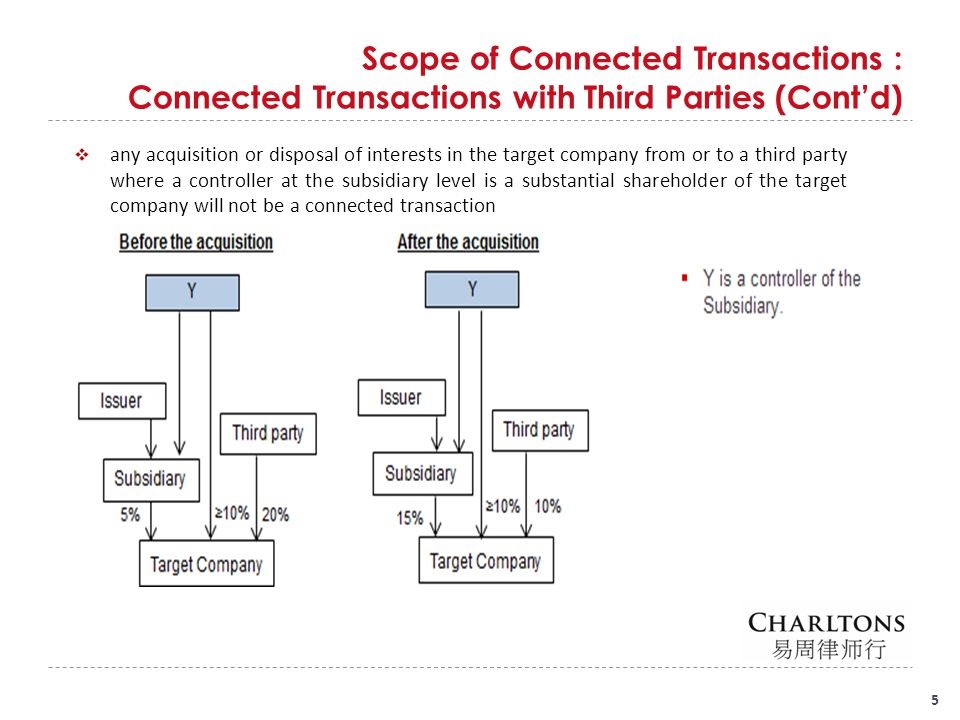 New Exemption for Connected Persons at the Subsidiary Level : Rule 14A.101(Cont'd) 16 In the diagram below, Mr.
