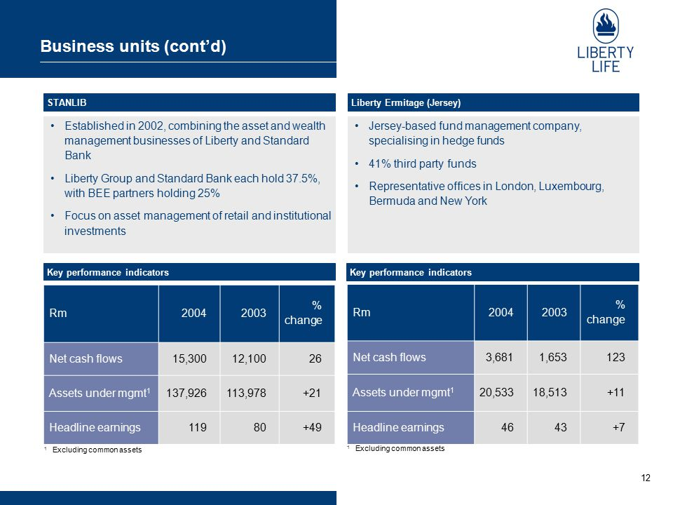 12 Business units (cont'd) Jersey-based fund management company, specialising in hedge funds 41% third party funds Representative offices in London, L