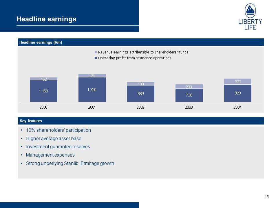 15 Headline earnings Headline earnings (Rm) 10% shareholders' participation Higher average asset base Investment guarantee reserves Management expense