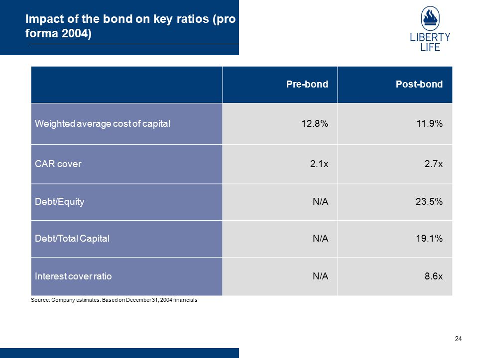 24 Impact of the bond on key ratios (pro forma 2004) Pre-bondPost-bond Weighted average cost of capital12.8%11.9% CAR cover2.1x2.7x Debt/EquityN/A23.5
