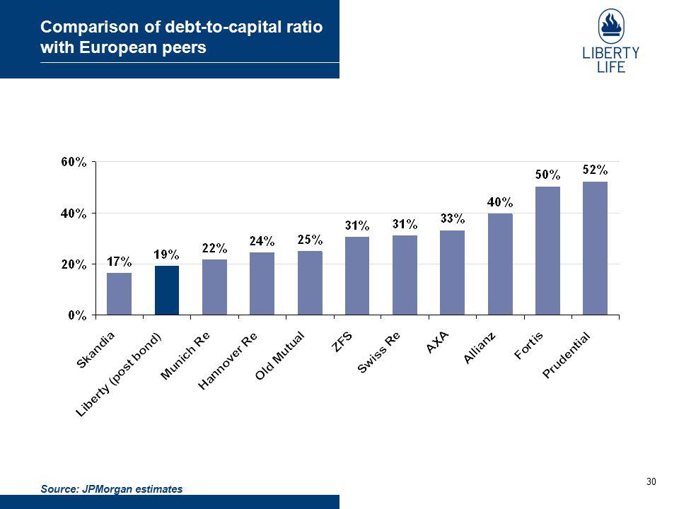 30 Comparison of debt-to-capital ratio with European peers Source: JPMorgan estimates
