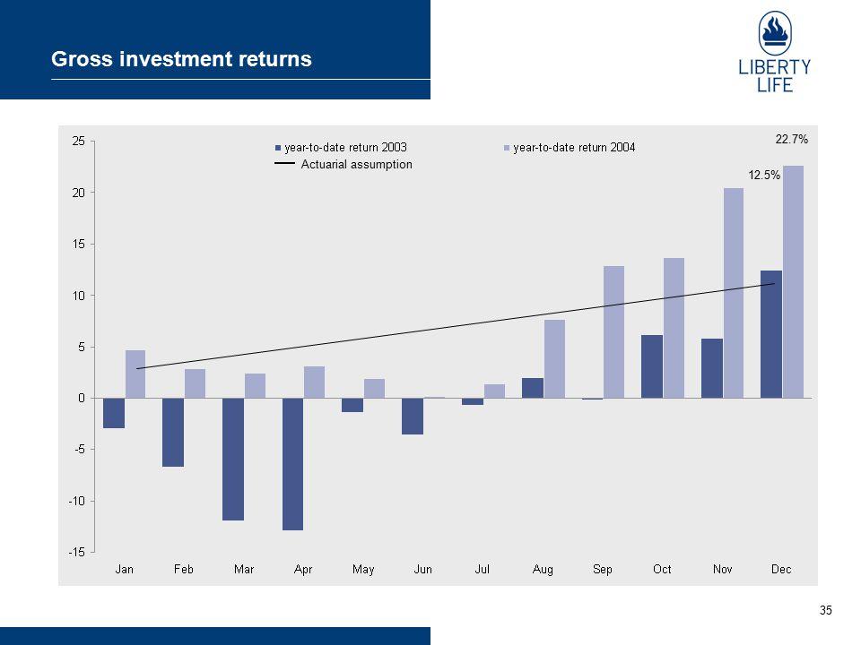 35 Gross investment returns 12.5% 22.7% Actuarial assumption