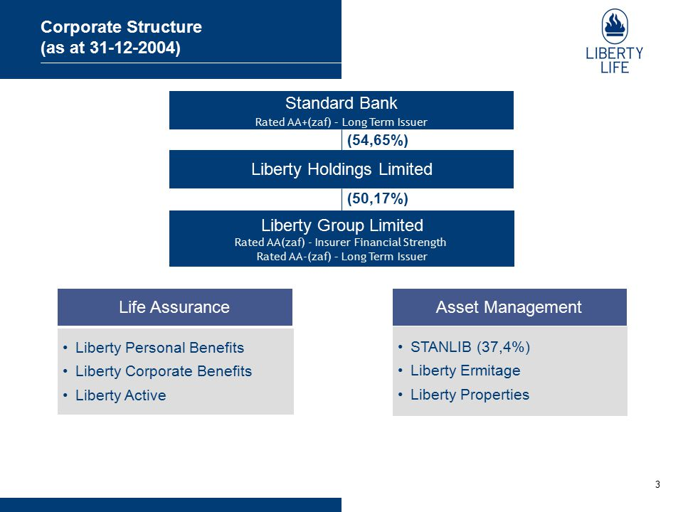 3 Liberty Holdings Limited Liberty Group Limited Rated AA(zaf) - Insurer Financial Strength Rated AA-(zaf) – Long Term Issuer Corporate Structure (as at 31-12-2004) Standard Bank Rated AA+(zaf) – Long Term Issuer (54,65%) (50,17%) Life AssuranceAsset Management Liberty Personal Benefits Liberty Corporate Benefits Liberty Active STANLIB (37,4%) Liberty Ermitage Liberty Properties