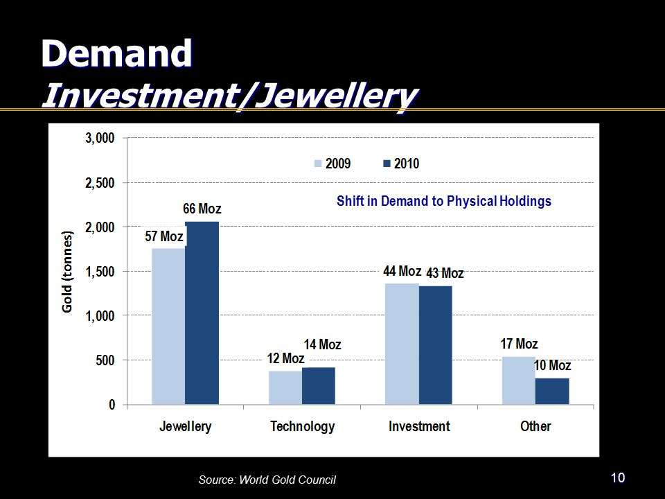 Demand Investment/Jewellery 10 Source: World Gold Council Shift in Demand to Physical Holdings