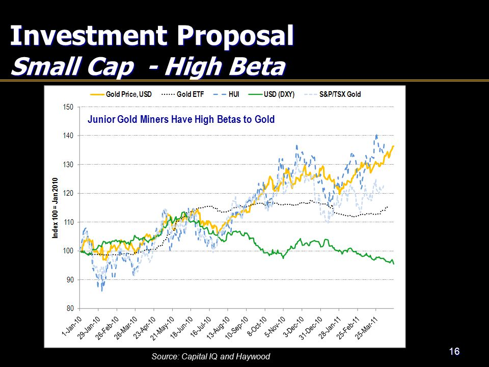 Investment Proposal Small Cap - High Beta 16 Source: Capital IQ and Haywood Junior Gold Miners Have High Betas to Gold
