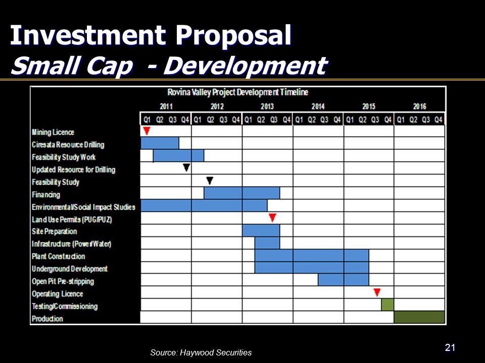 Investment Proposal Small Cap - Development 21 Source: Haywood Securities