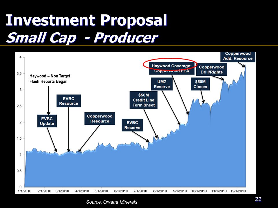 Investment Proposal Small Cap - Producer 22 Source: Orvana Minerals Haywood – Non Target Flash Reports Began