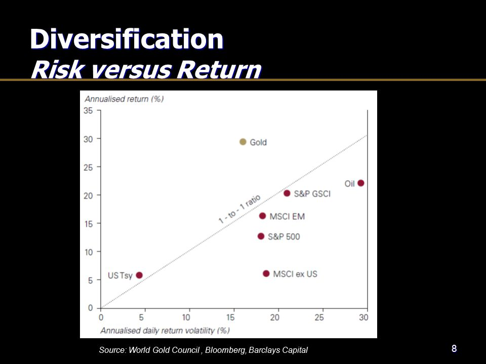 Diversification Risk versus Return 8 Source: World Gold Council, Bloomberg, Barclays Capital
