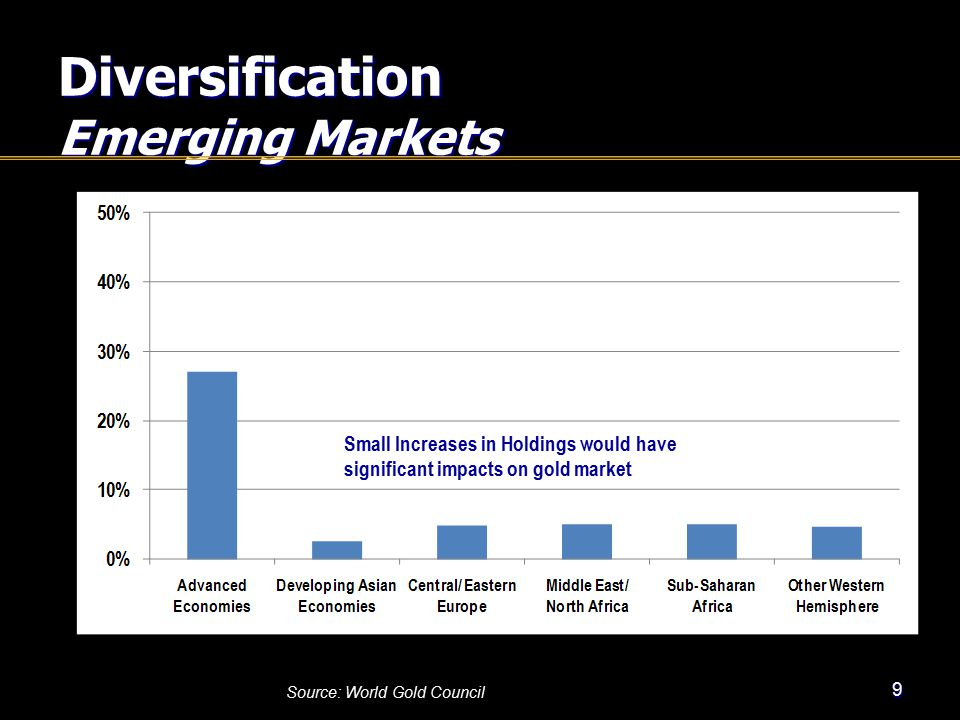 Diversification Emerging Markets 9 Source: World Gold Council Small Increases in Holdings would have significant impacts on gold market