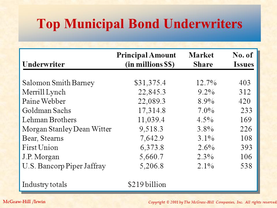 Copyright © 2001 by The McGraw-Hill Companies, Inc. All rights reserved. McGraw-Hill /Irwin Top Municipal Bond Underwriters Principal Amount Market No