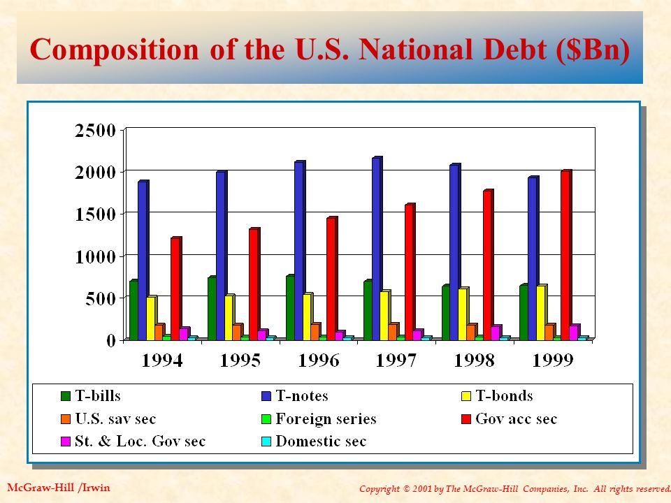 Copyright © 2001 by The McGraw-Hill Companies, Inc. All rights reserved. McGraw-Hill /Irwin Composition of the U.S. National Debt ($Bn)
