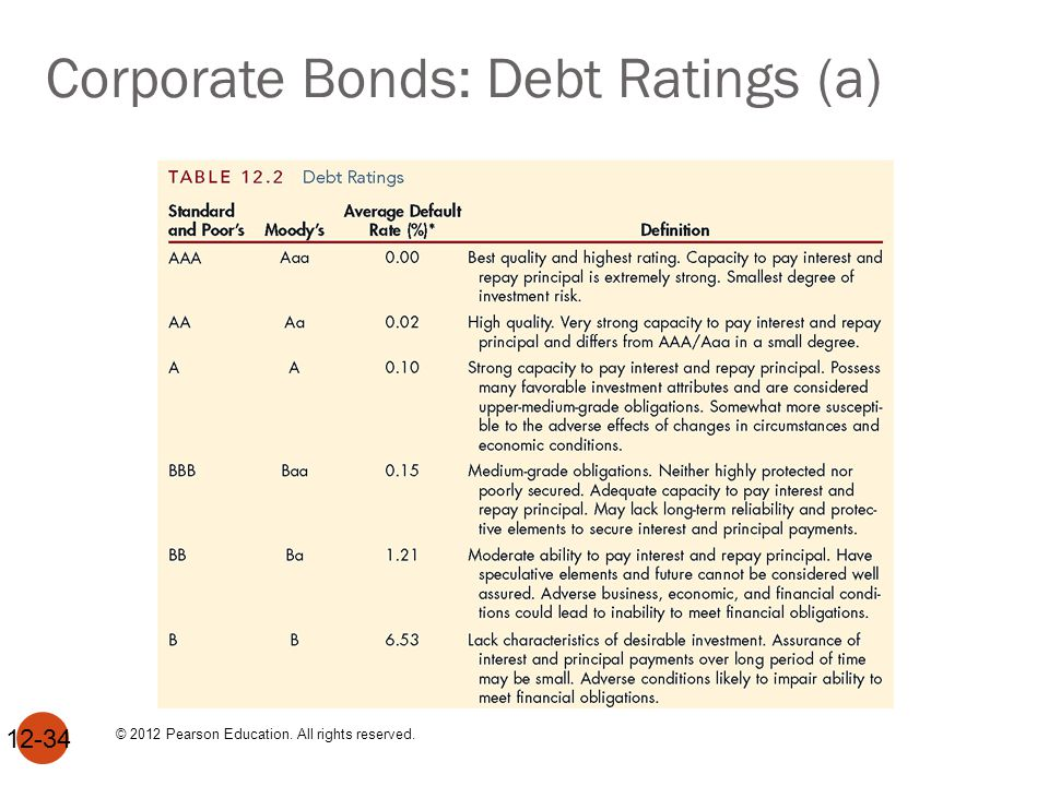 Corporate Bonds: Debt Ratings (a) 12-34 © 2012 Pearson Education. All rights reserved.