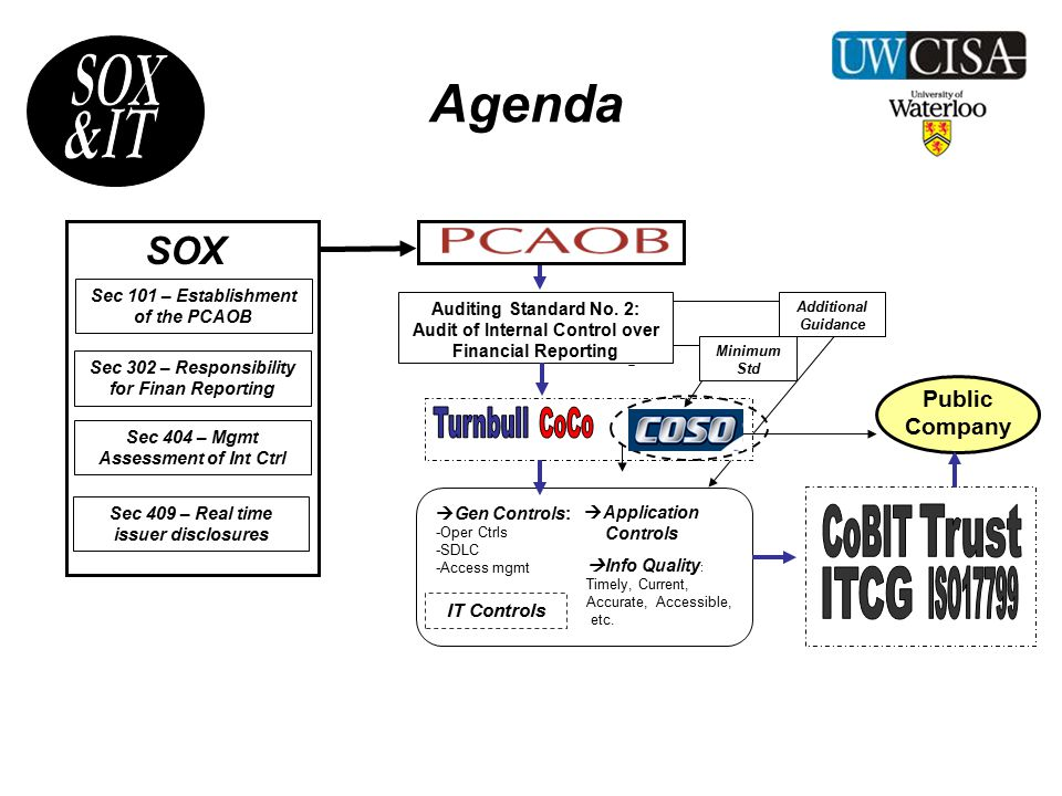 What does SOX actually mandate.