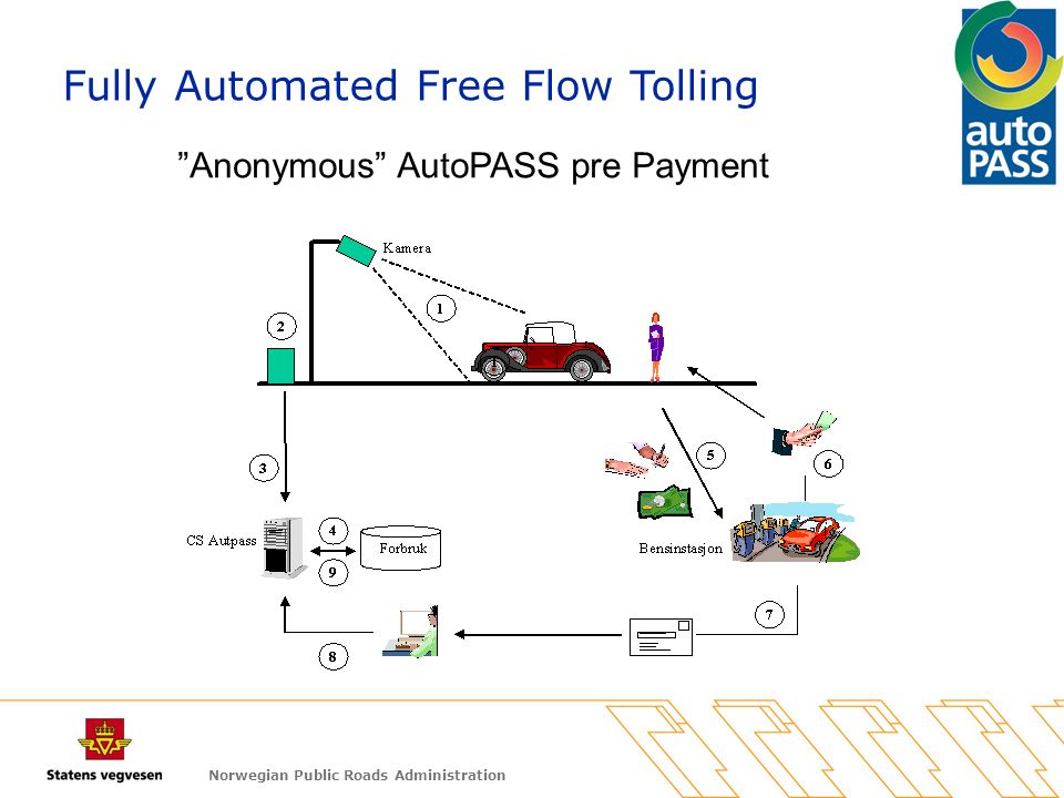 Norwegian Public Roads Administration Anonymous AutoPASS pre Payment Fully Automated Free Flow Tolling