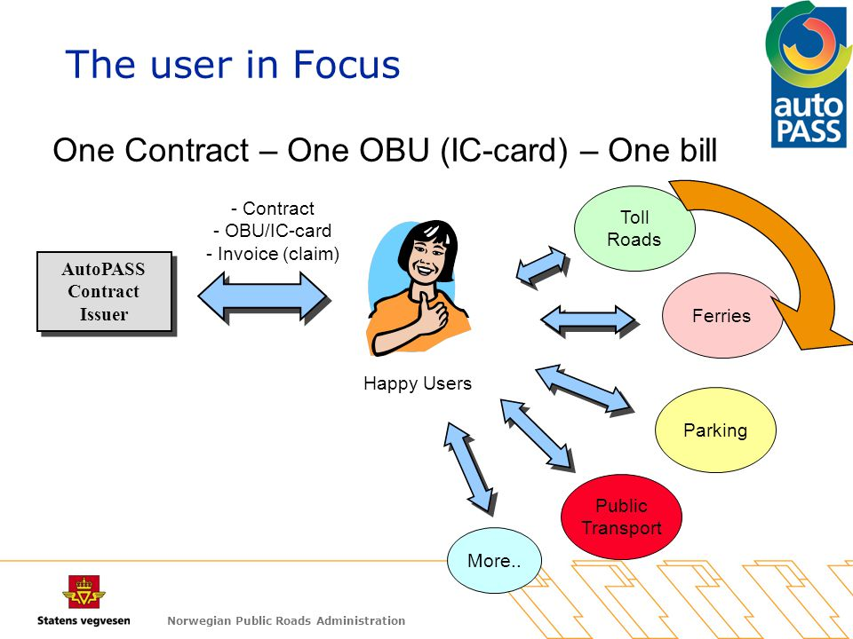 Norwegian Public Roads Administration Public Transport Ferries Toll Roads Happy Users One Contract – One OBU (IC-card) – One bill AutoPASS Contract Is