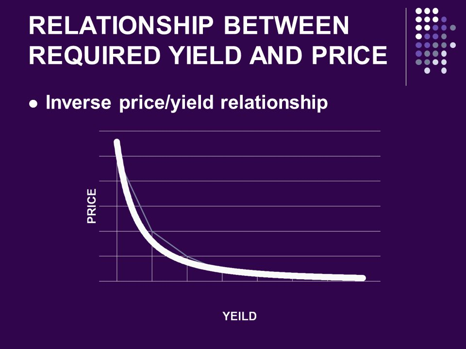RELATIONSHIP BETWEEN REQUIRED YIELD AND PRICE Inverse price/yield relationship