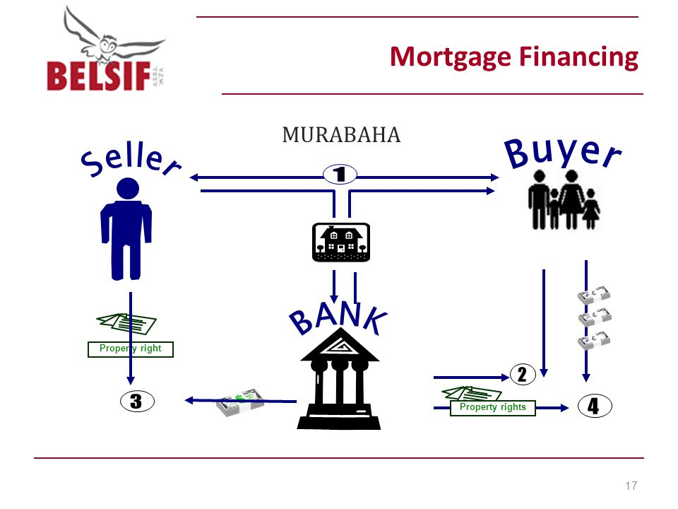 Mortgage Financing MURABAHA 17 Property right Property rights