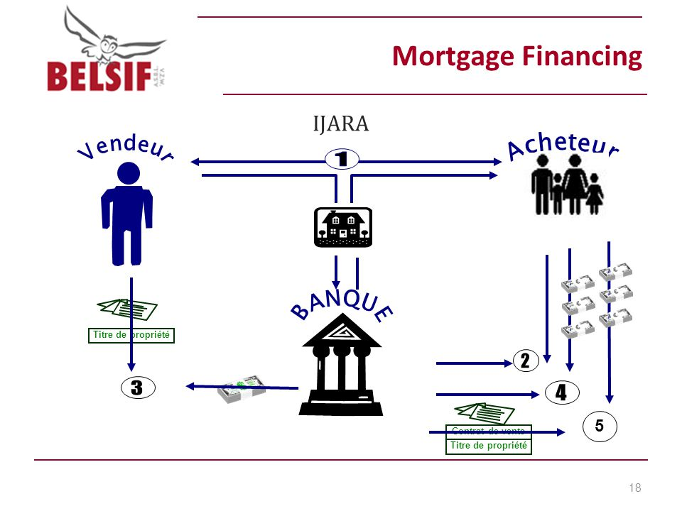 Mortgage Financing IJARA 18 Titre de propriété Contrat de vente Titre de propriété 5