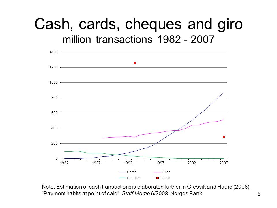 Cash, cards, cheques and giro million transactions 1982 - 2007 Note: Estimation of cash transactions is elaborated further in Gresvik and Haare (2008), Payment habits at point of sale , Staff Memo 6/2008, Norges Bank 5