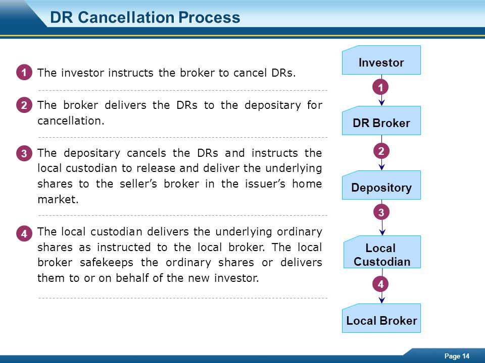 Page 14 DR Cancellation Process DR Broker Local Broker Depository Local Custodian Investor 2 3 4 The investor instructs the broker to cancel DRs. The
