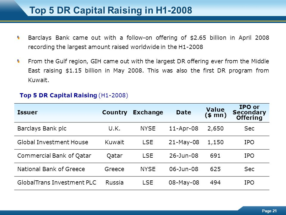 Page 21 Top 5 DR Capital Raising in H1-2008 Barclays Bank came out with a follow-on offering of $2.65 billion in April 2008 recording the largest amou