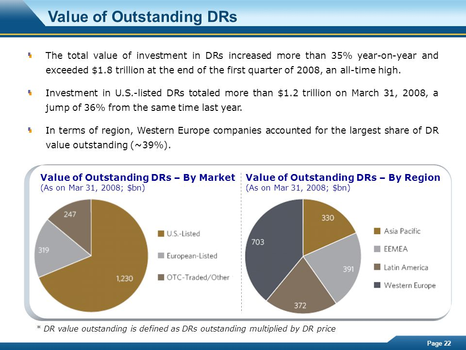 Page 22 Value of Outstanding DRs The total value of investment in DRs increased more than 35% year-on-year and exceeded $1.8 trillion at the end of th