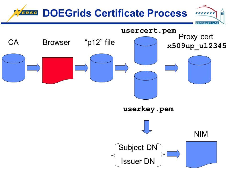 DOEGrids Certificate Process CABrowser p12 file usercert.pem userkey.pem Proxy cert x509up_u12345 NIM Subject DN Issuer DN