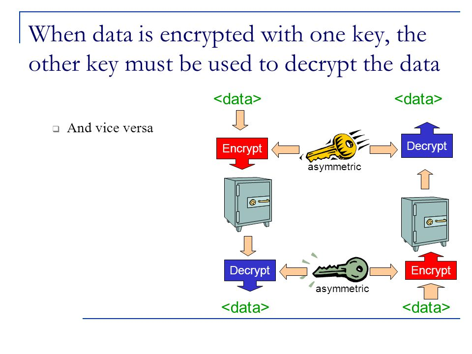 When data is encrypted with one key, the other key must be used to decrypt the data  And vice versa Encrypt Decrypt Encrypt asymmetric asymmetric