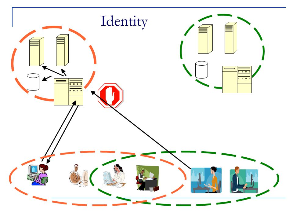 Secure Socket Layer (SSL) Protocol above a standard TCP/IP socket to provide security in the forms of:  Authentication  Message protection Privacy Integrity