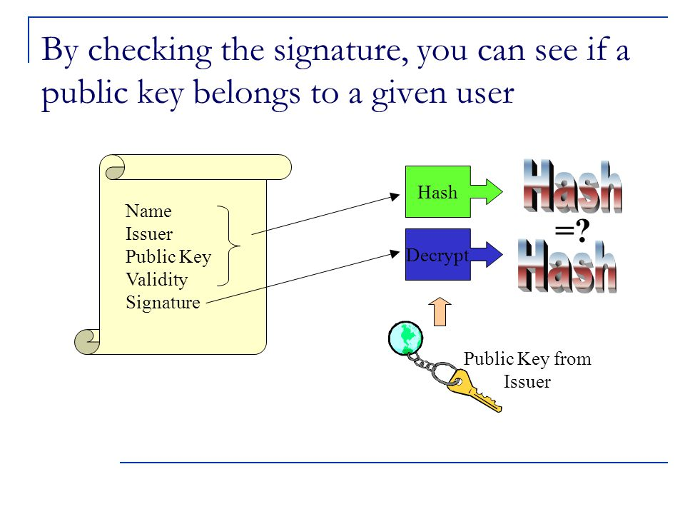 By checking the signature, you can see if a public key belongs to a given user Name Issuer Public Key Validity Signature Hash =.