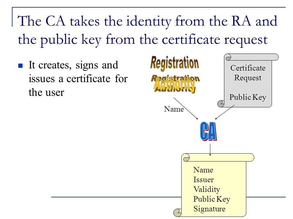 The CA takes the identity from the RA and the public key from the certificate request It creates, signs and issues a certificate for the user Certificate Request Public Key Name Issuer Validity Public Key Signature Name