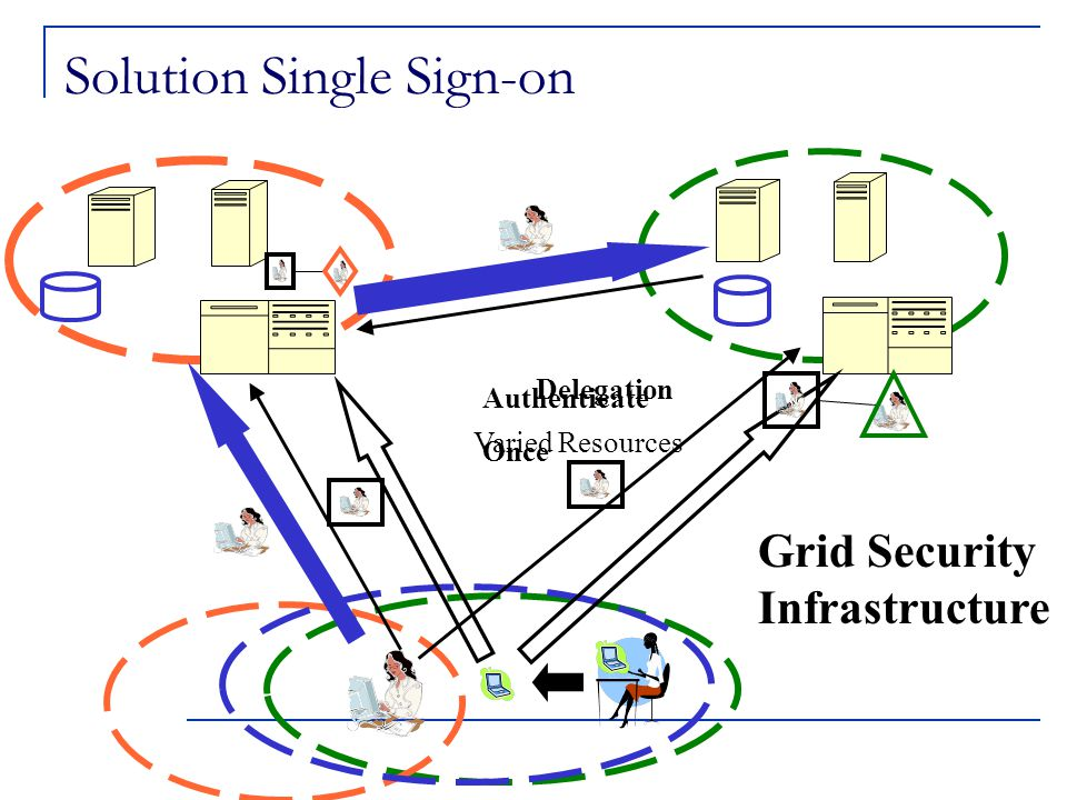 Solution Single Sign-on Grid Security Infrastructure Delegation Varied Resources Authenticate Once