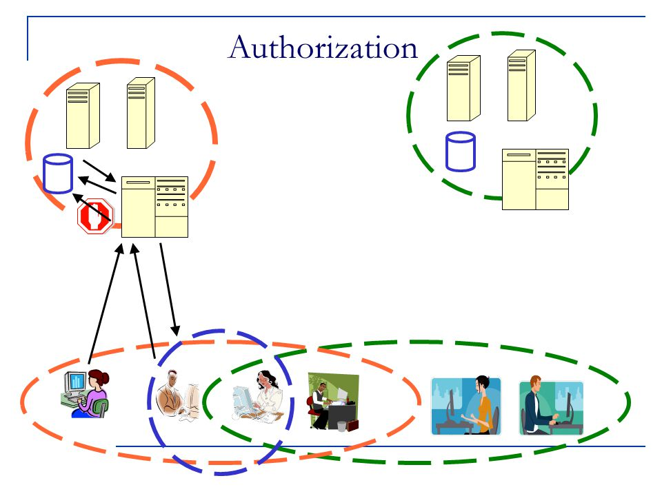 Authorization establishes rights to do actions What can a particular identity do.