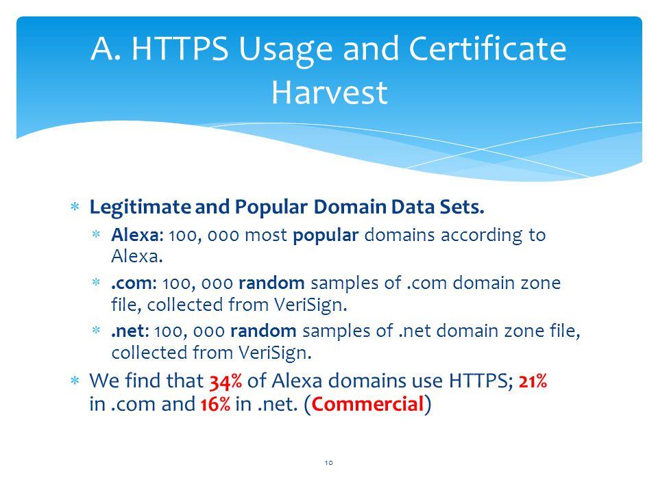  Legitimate and Popular Domain Data Sets.