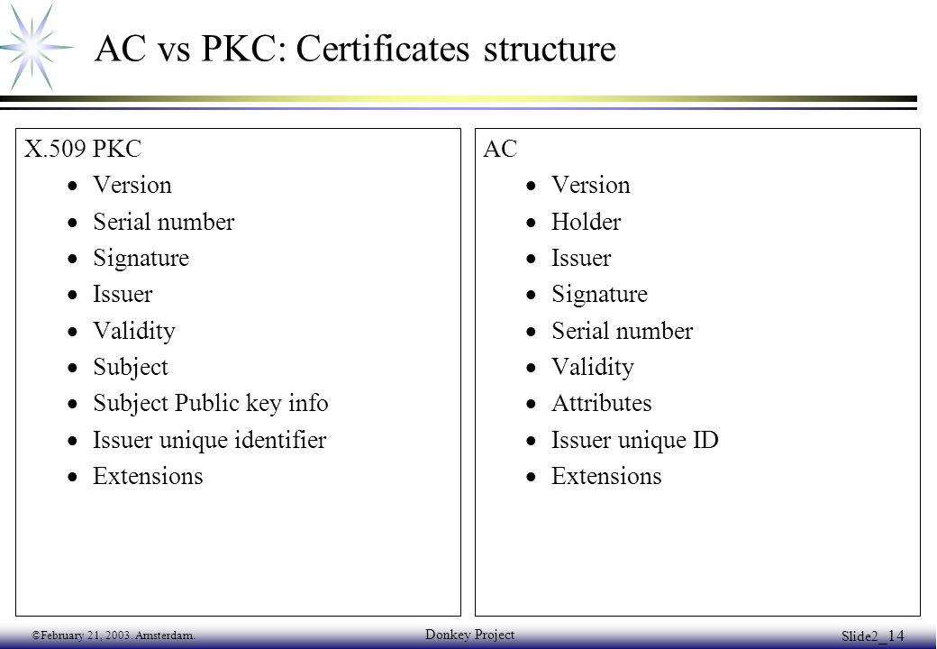 ©February 21, 2003. Amsterdam. Donkey Project Slide2 _14 AC vs PKC: Certificates structure X.509 PKC  Version  Serial number  Signature  Issuer 