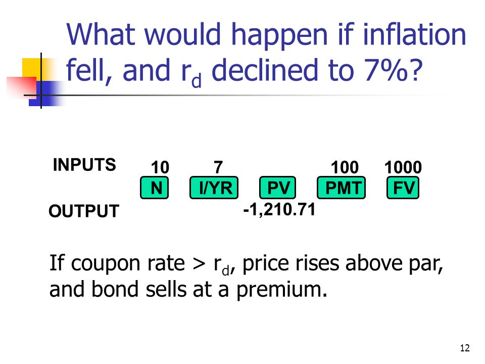 12 What would happen if inflation fell, and r d declined to 7%.