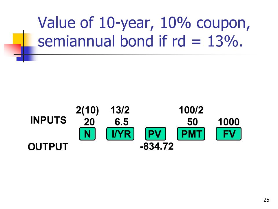 25 2(10) 13/2 100/2 20 6.5 50 1000 NI/YR PV PMTFV -834.72 INPUTS OUTPUT Value of 10-year, 10% coupon, semiannual bond if rd = 13%.