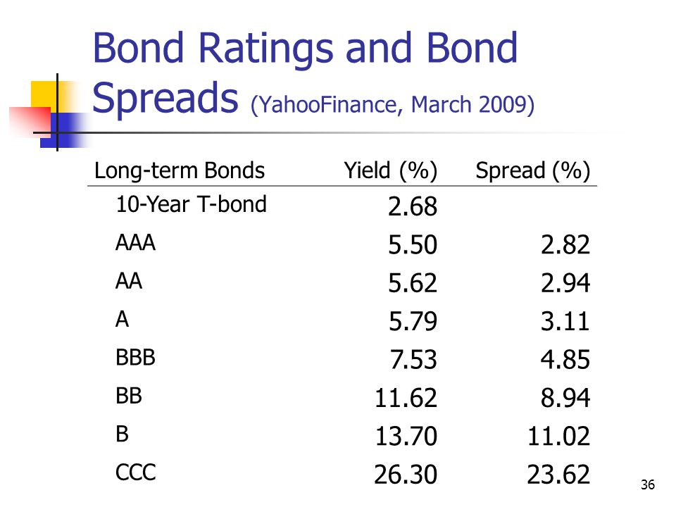 36 Bond Ratings and Bond Spreads (YahooFinance, March 2009) Long-term BondsYield (%)Spread (%) 10-Year T-bond 2.68 AAA 5.502.82 AA 5.622.94 A 5.793.11 BBB 7.534.85 BB 11.628.94 B 13.7011.02 CCC 26.3023.62