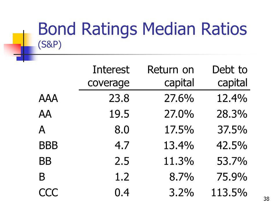 38 Bond Ratings Median Ratios (S&P) Interest coverage Return on capital Debt to capital AAA23.827.6%12.4% AA19.527.0%28.3% A8.017.5%37.5% BBB4.713.4%42.5% BB2.511.3%53.7% B1.28.7%75.9% CCC0.43.2%113.5%