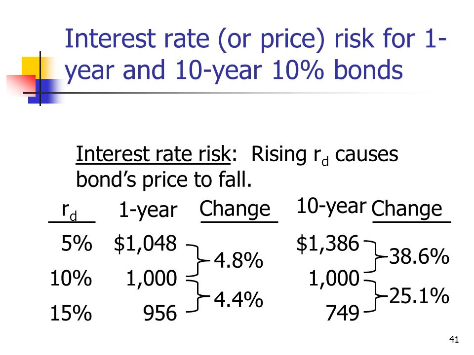 41 Interest rate (or price) risk for 1- year and 10-year 10% bonds rdrd 1-year Change 10-year Change 5%$1,048$1,386 10%1,000 4.8% 1,000 38.6% 15%956 4.4% 749 25.1% Interest rate risk: Rising r d causes bond's price to fall.