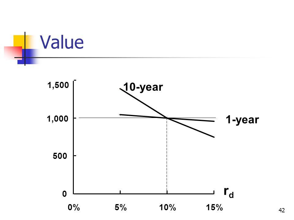 42 0 500 1,000 1,500 0%5%10%15% 1-year 10-year rdrd Value