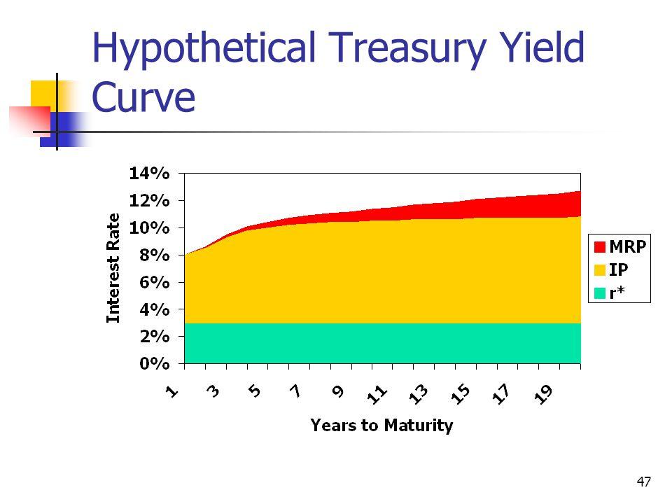47 Hypothetical Treasury Yield Curve