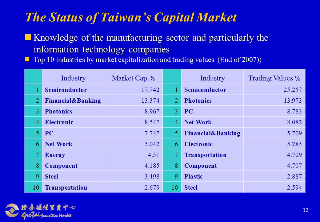 13 The Status of Taiwan's Capital Market Knowledge of the manufacturing sector and particularly the information technology companies Knowledge of the manufacturing sector and particularly the information technology companies Top 10 industries by market capitalization and trading values (End of 2007)) Industry Market Cap.