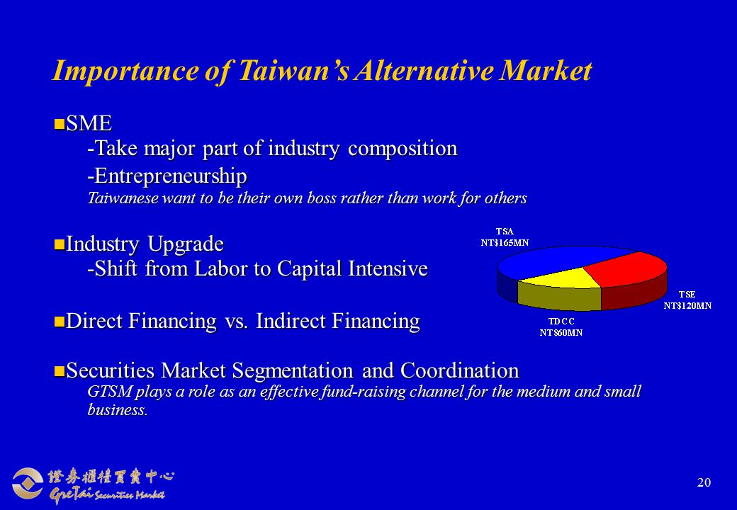 20 Importance of Taiwan's Alternative Market SME SME -Take major part of industry composition -Entrepreneurship Taiwanese want to be their own boss rather than work for others Industry Upgrade Industry Upgrade -Shift from Labor to Capital Intensive Direct Financing vs.